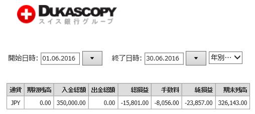 FX月間収支