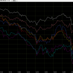 通貨の強弱チャート
