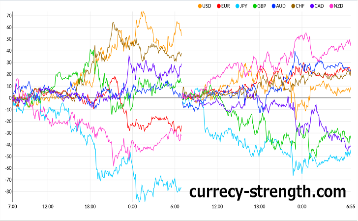 Currency Strength Chartです