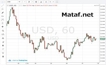 マタフのCurrency-indexチャート(1)