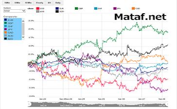マタフのCurrency-indexチャート(2)