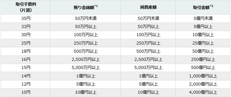 デューカスコピージャパン 手数料
