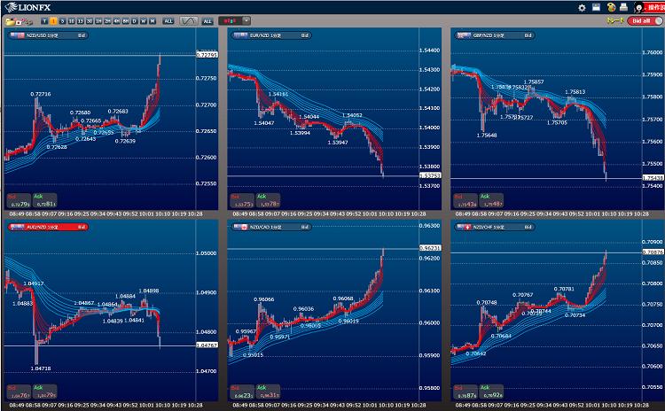 ニュージーランドドルクロスの通貨ペアの強弱比較