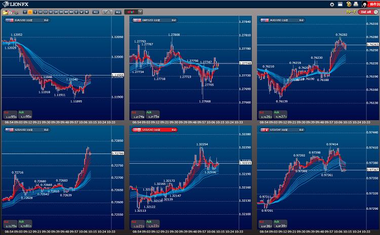 ドルストレートの通貨ペアの強弱関係