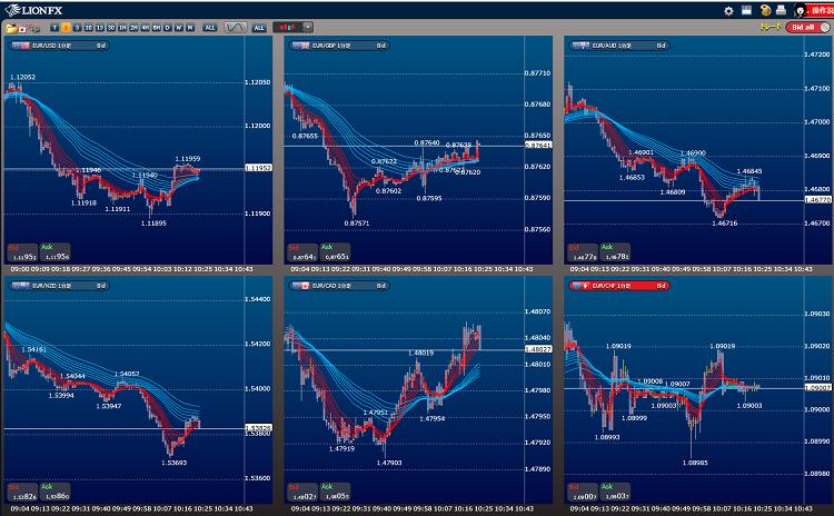 ユーロクロスの通貨ペアの強弱関係