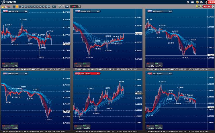 ポンドクロスの通貨ペアの強弱比較