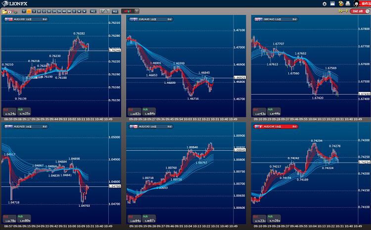 豪ドルクロスの通貨ペアの強弱比較