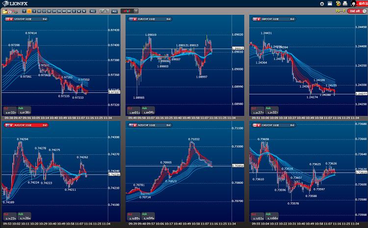 スイスフランクロスの通貨ペアの強弱比較
