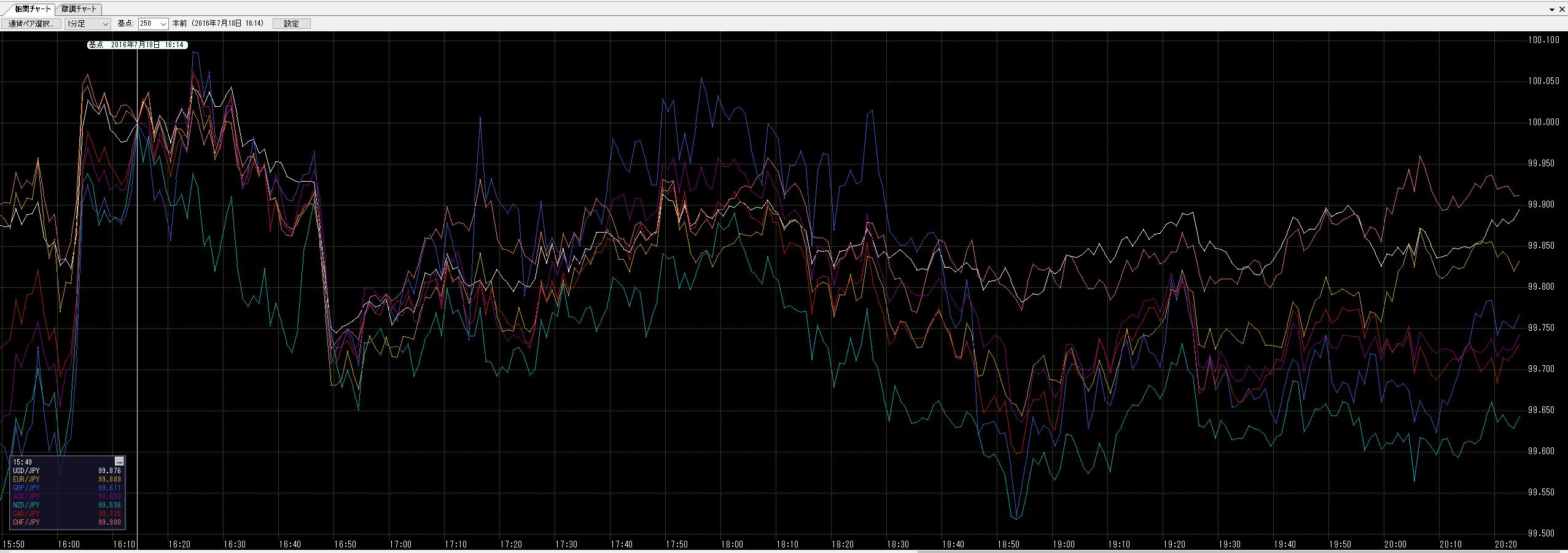 2016年7月18日為替チャート