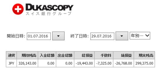 FX月間収支。7月分