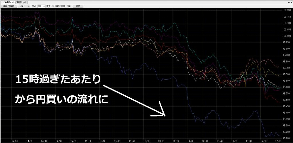 FX相関チャート