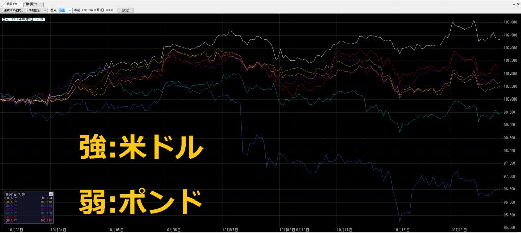 相関チャートを用いたFX強弱分析です。