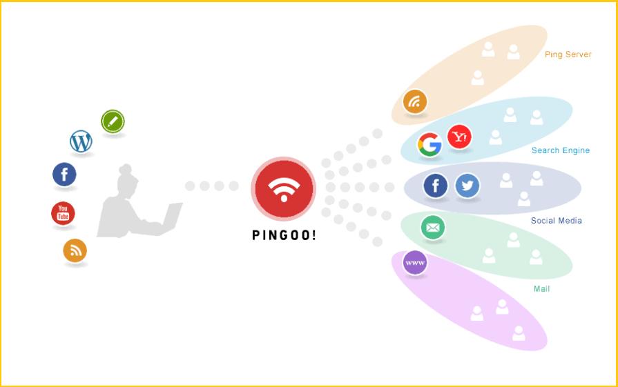 PINGOOの仕組みです。