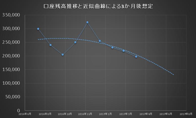FX資産曲線