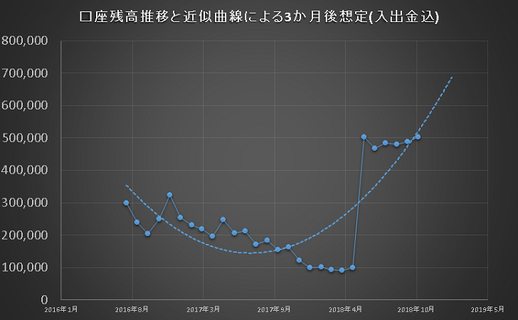 FXの資産曲線を公開