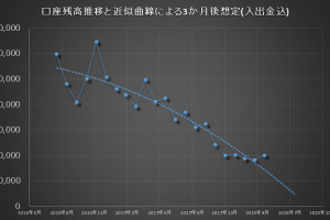FX資産推移