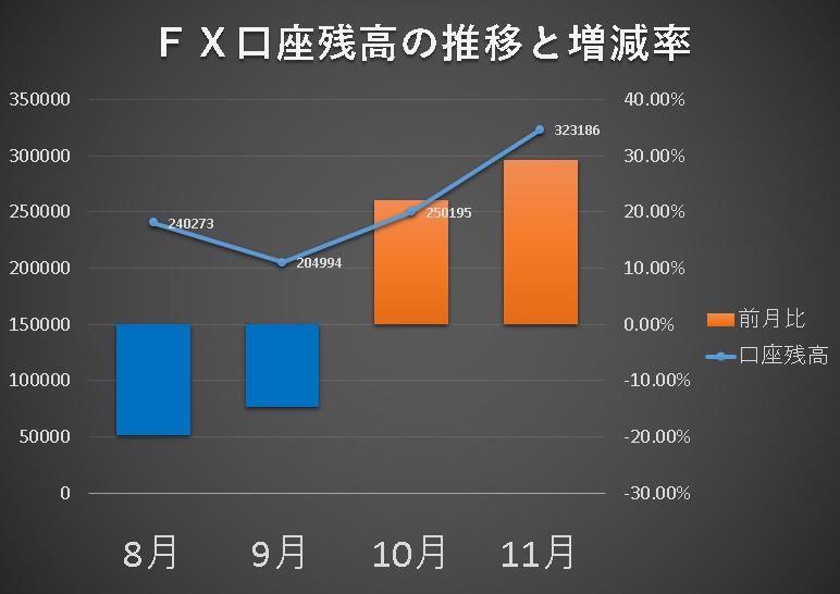 FXのExcel収支グラフです。