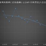 FXの資産曲線