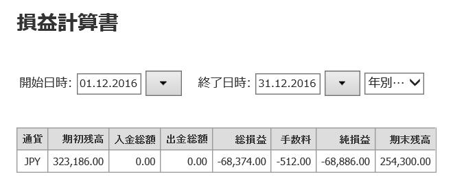 2016年12月FX月間スイング収支