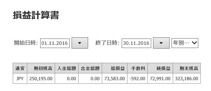 2016年11月のFXスイングトレード収支です。