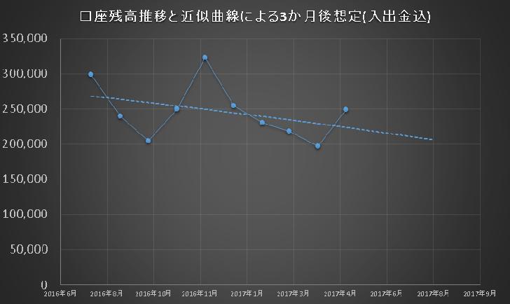 2017年4月末時点での資産曲線