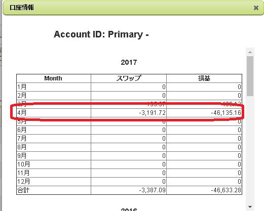FX月間収支2017年4月
