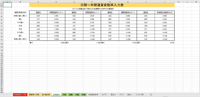 エクセルを使い通貨の変動率・騰落率を算出する