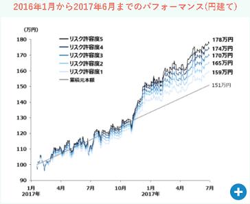 日本円でのウェルスナビの運用実績