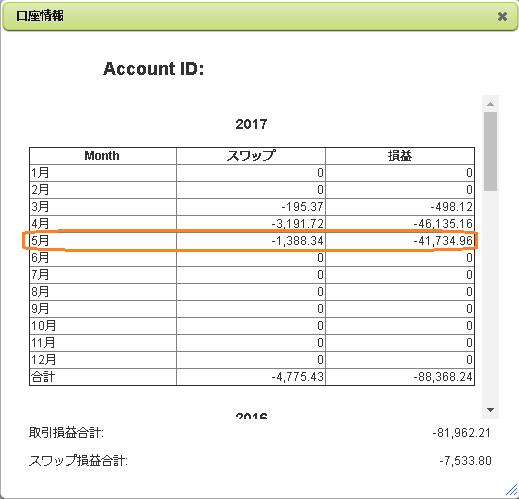 5月1か月間のFX収支
