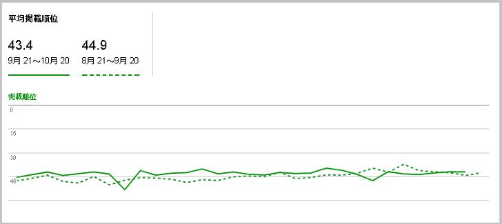 HTTP/1.1からHTTP/2に更新してからのクローリングの変化(2)
