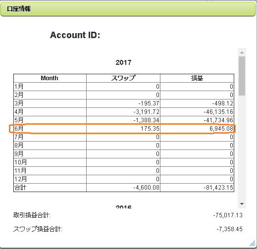 2017年6月のFX収支