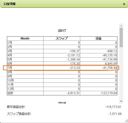 2017年7月のFX月間収支