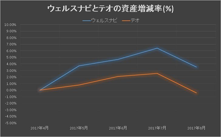 ウェルスナビとテオの資産増減率の比較