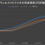 ウェルスナビとテオの資産推移の比較