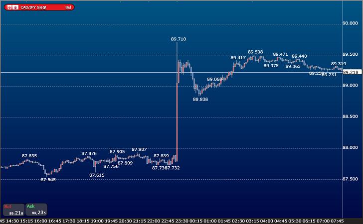 BOC利上げしカナダドル急騰