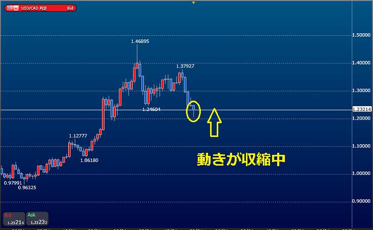 ヒゲ形成はKu-Chartが収縮中