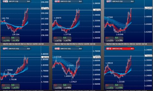 通貨ペアおすすめ、大陽線大陰線が狙い目
