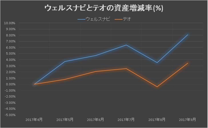【2017年9月】ウェルスナビとテオの資産増減率