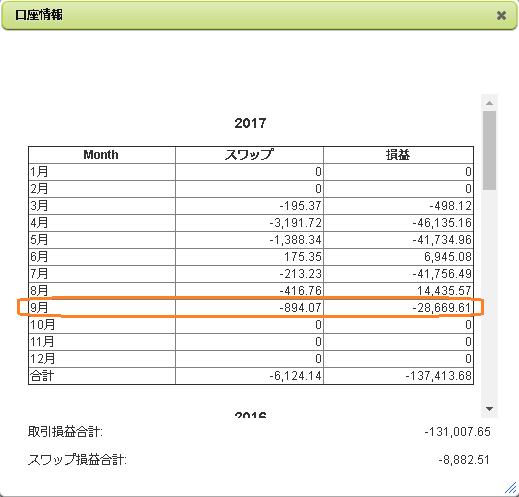 2017年9月のFX月間収支