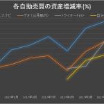 各資産運用の実績の推移