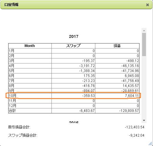 2017年10月のFX収支