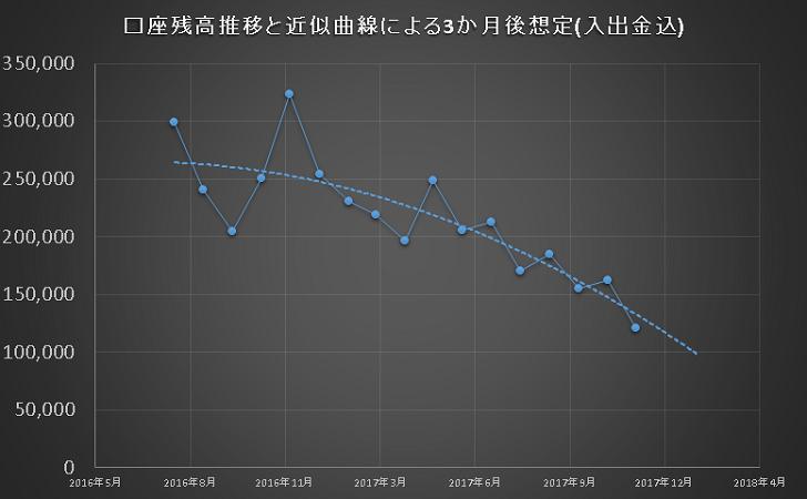 2017年11月のFXの資産曲線