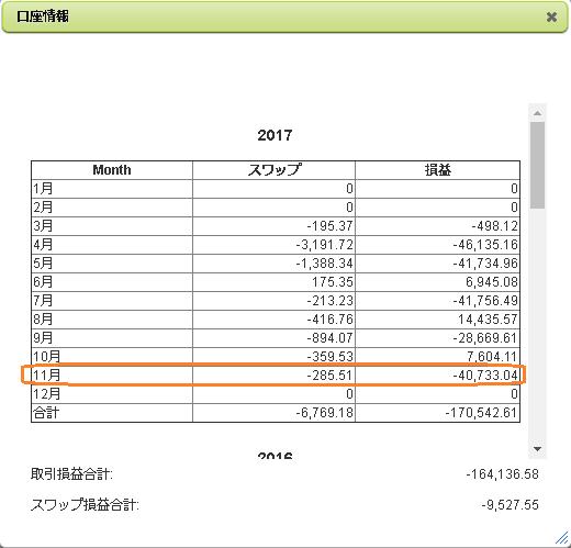 2017年11月のFX月間収支