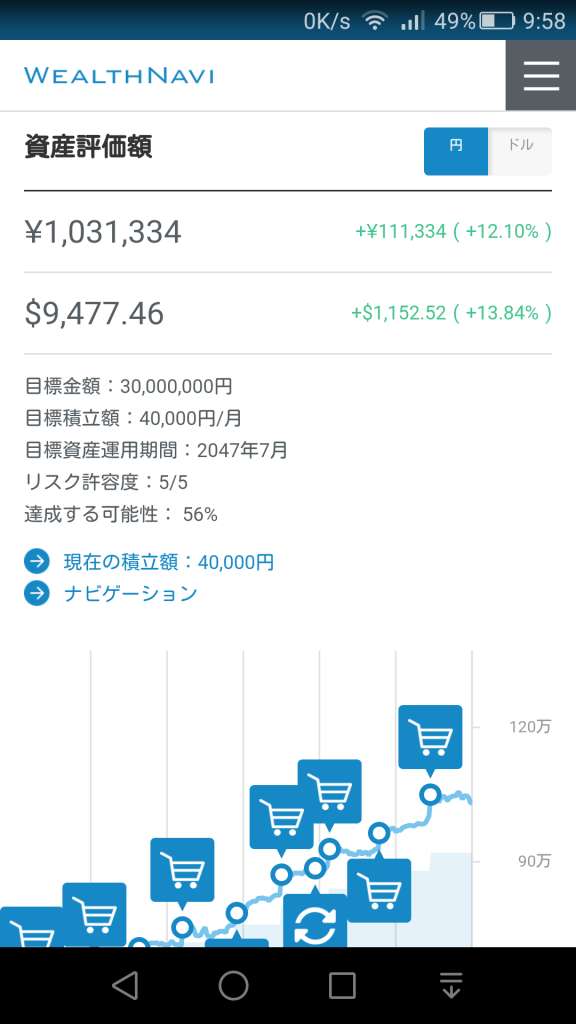 ウェルスナビの資産評価額