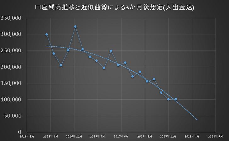 FX損益チャート
