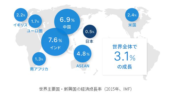 2015年の世界の経済成長率