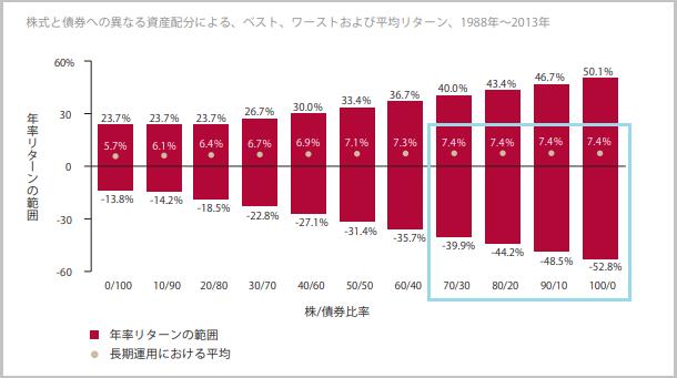 株式と債券のベストな割合