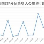インデックス投資入門1年の成績