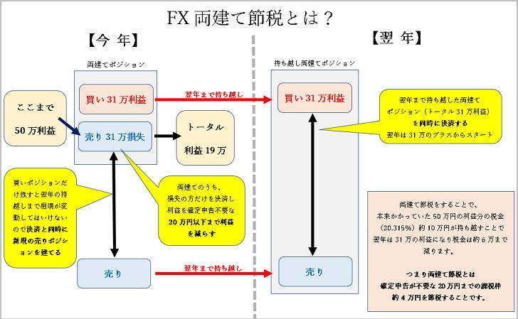 FXの節税のやり方・方法・手順