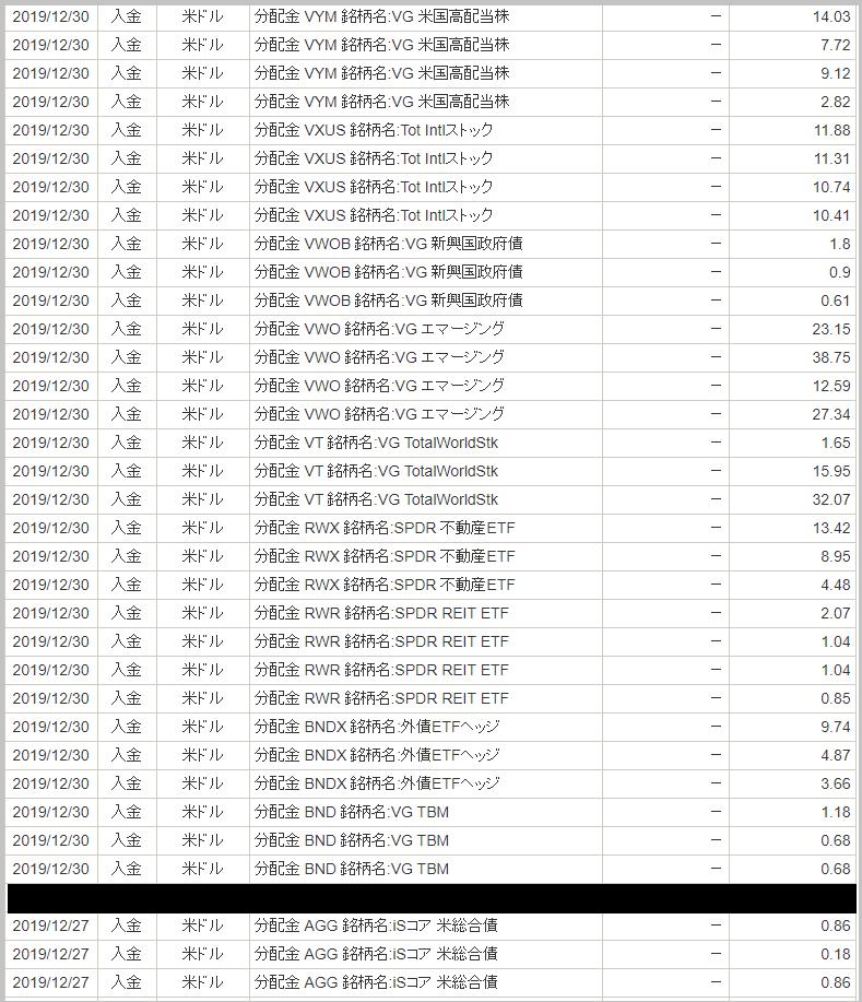 2019年12月の分配金(1)